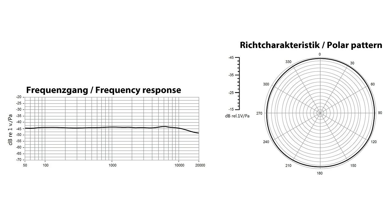 Frequenzgang und Richtcharakteristik Aputure A.lav Ansteckmikrofon.