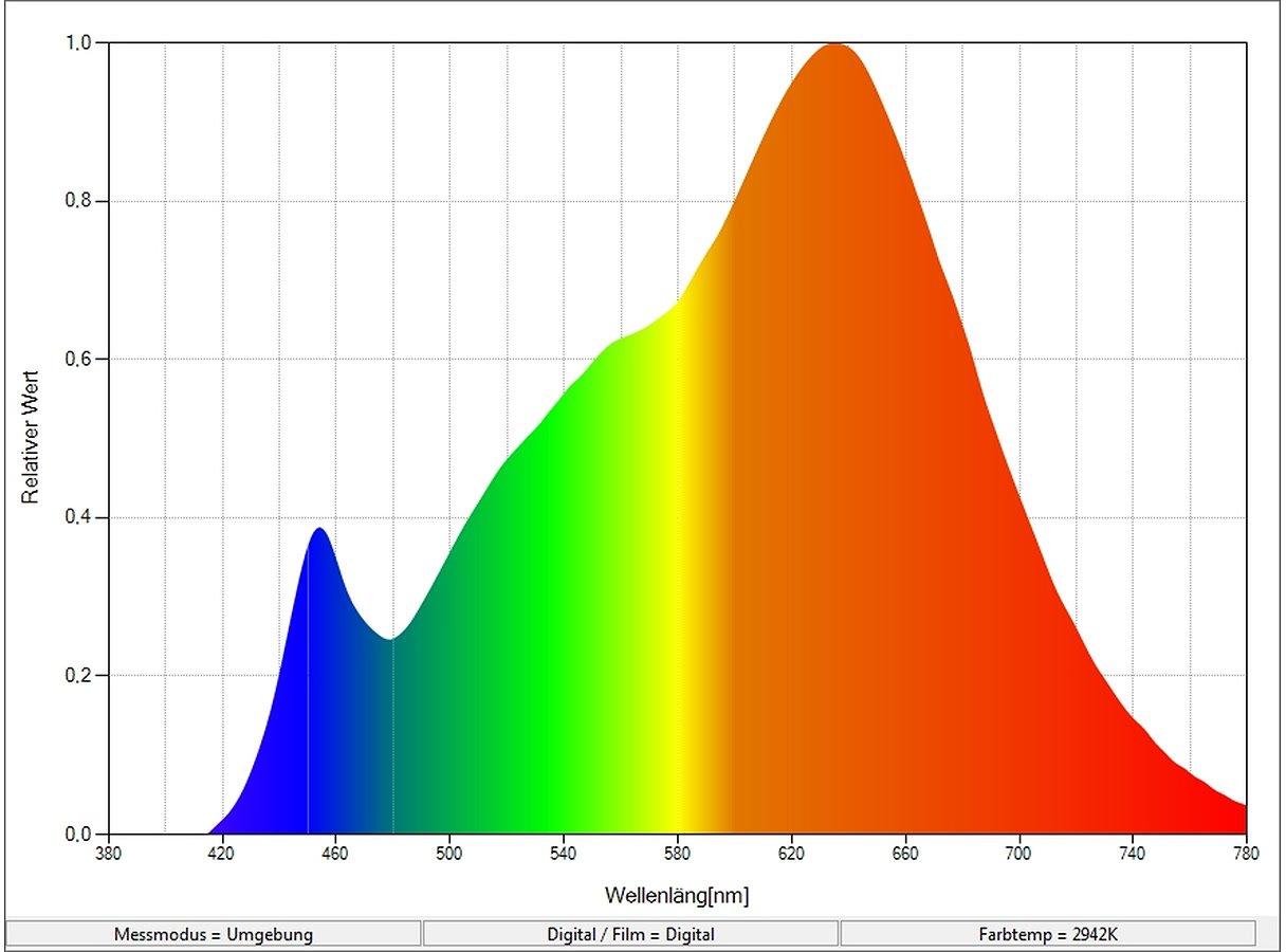 Farbspektrum Aputure COB 120t gemessen mit Seconic Messgerät.